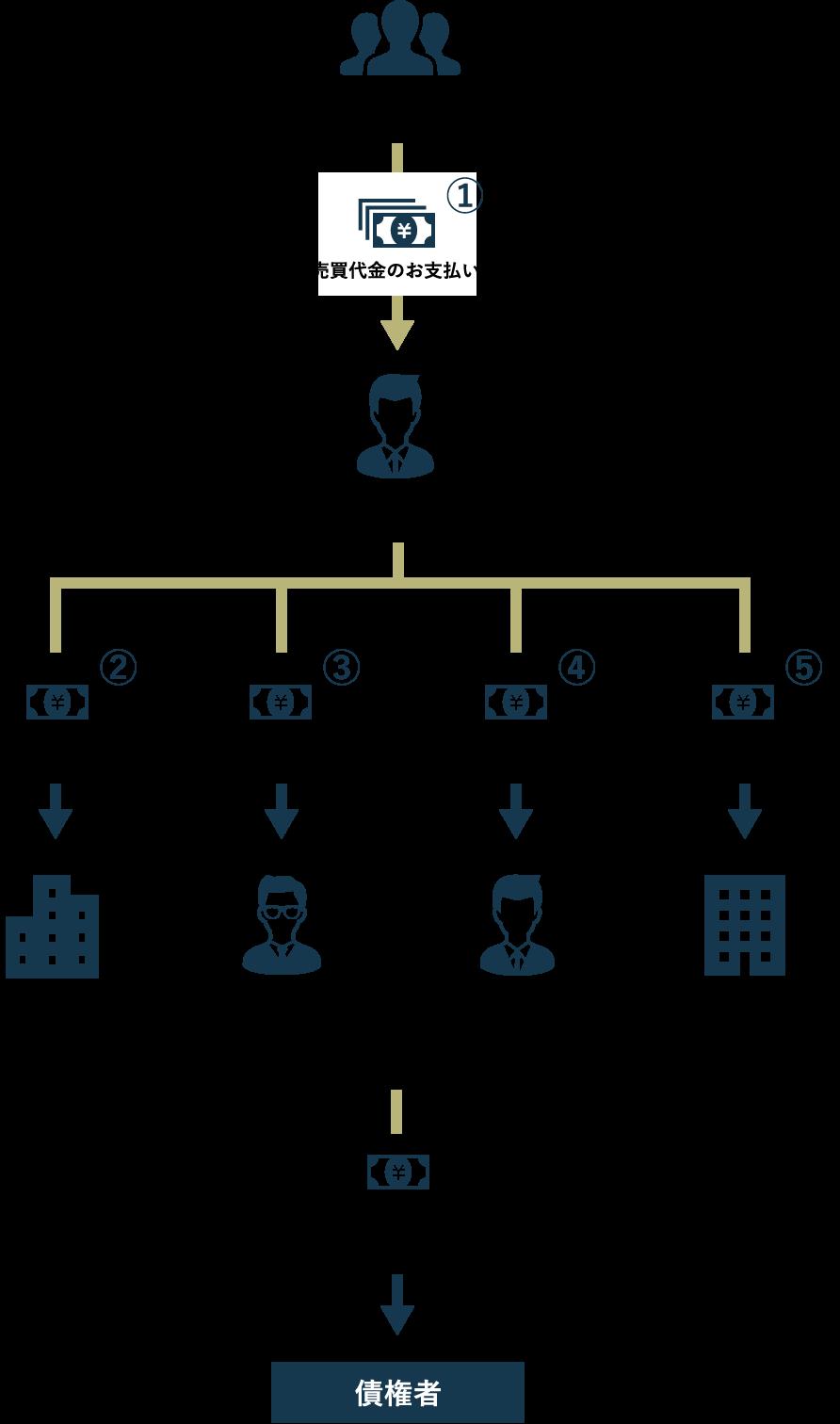 ご購入希望者様から債権者までの一連のお金の流れ説明図