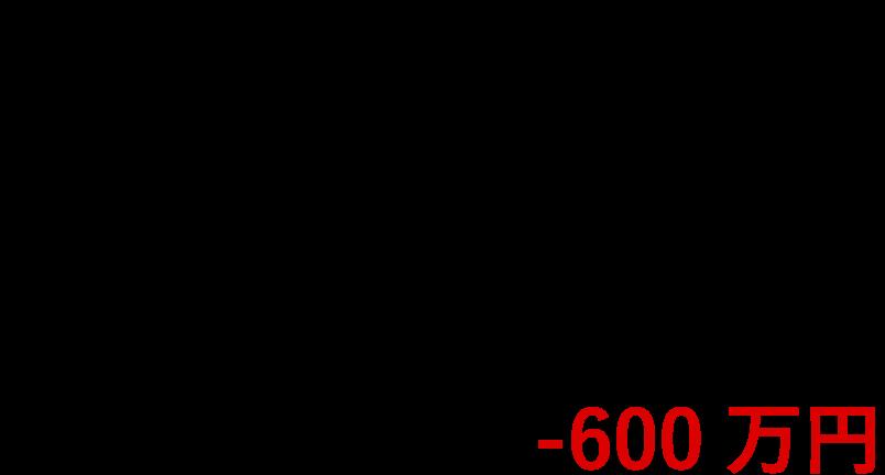 売却に係る諸費用 100万円 + 銀行からの住宅ローンの残高 2500万円 = 差額 -600万円